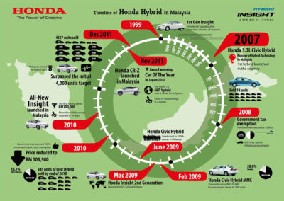 Honda Hybrid (Infographic)